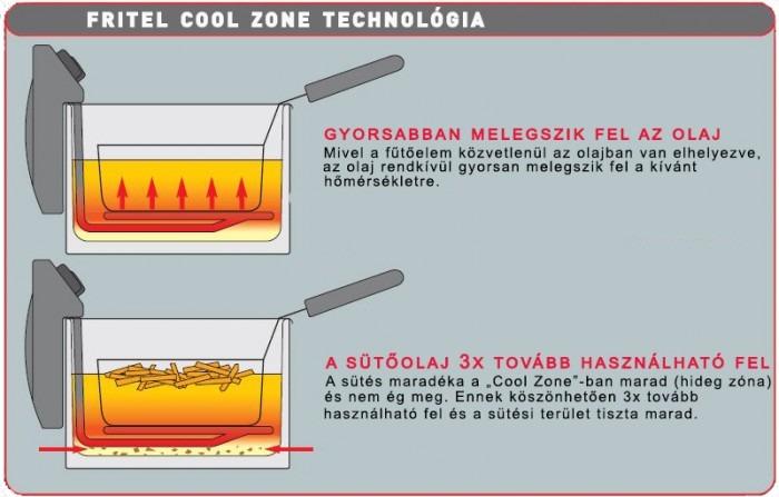 Fritel Cool Zone technológia - 3x tisztább olaj
