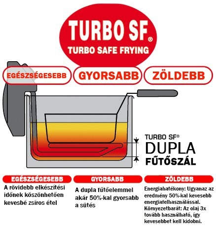 Turbo SF System